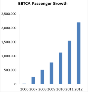 Bar graph of increased passenger travel at BBTCA from 2006 to 2012